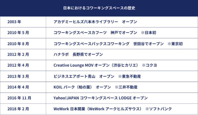 日本におけるコワーキングスペースの歴史年表