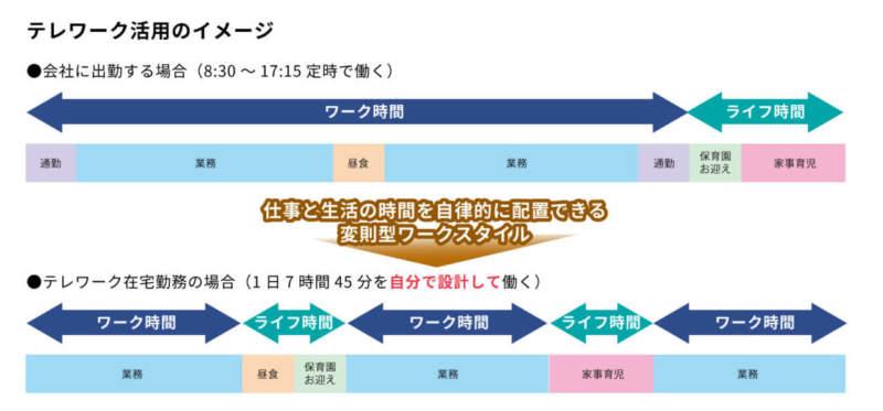 会社に出勤する場合とテレワークで在宅勤務する場合の1日の時間の使い方の違いを比較した表