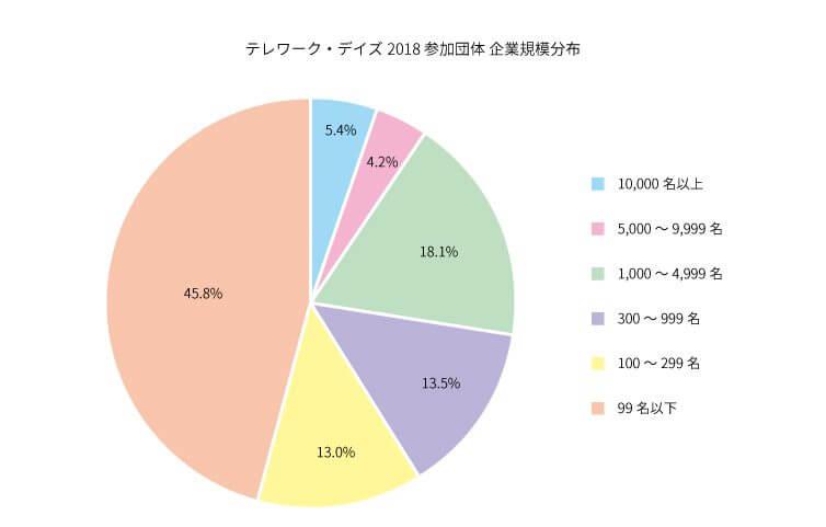テレワーク・デイズ2018参加団体企業規模分布