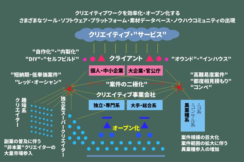 図2:変容するクリエイティブ業界(現在のクリエイティブ業界を取り巻く環境を図式化したもの)