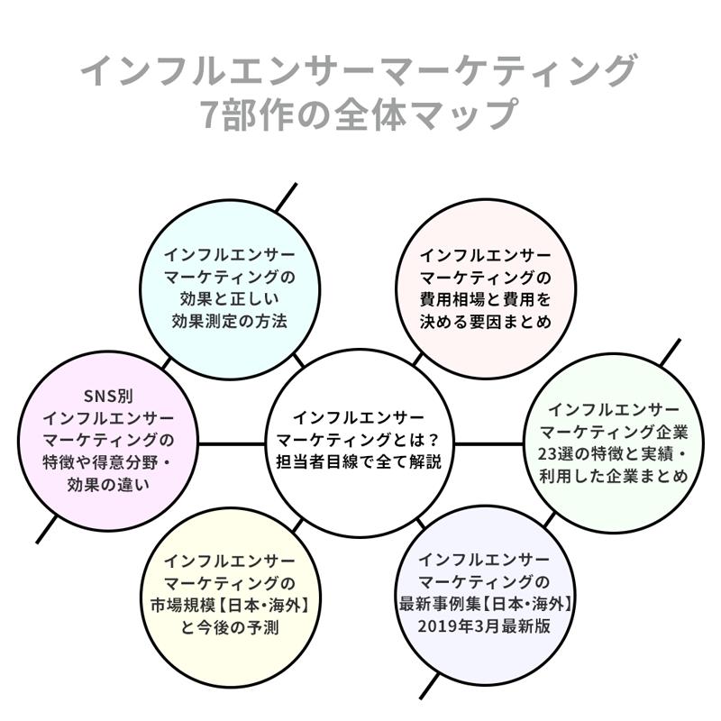 インフルエンサーマーケティング7部作の全体マップ