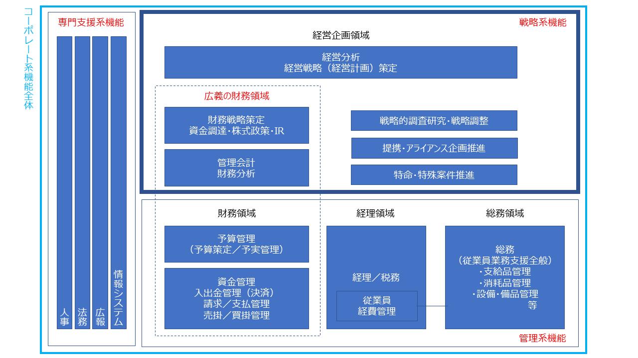 一般的な企業におけるコーポレート系機能の全体像整理図