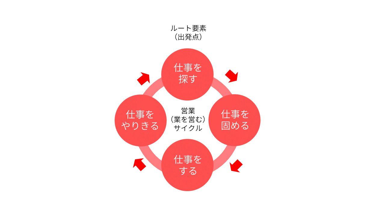 仕事を獲得する営業サイクル