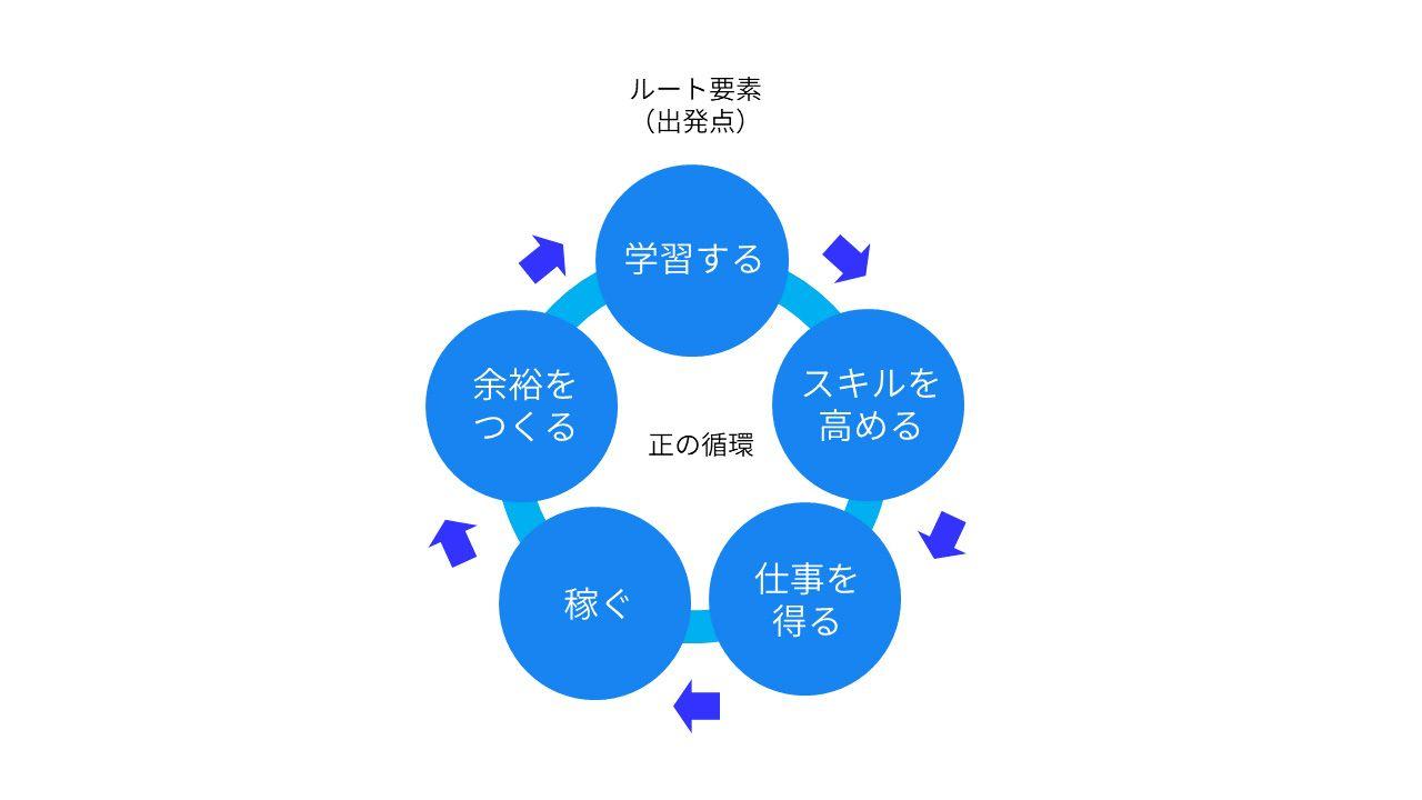 フリーランスの学習の正の循環