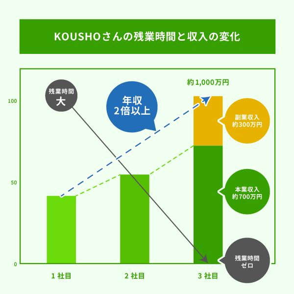 KOUSHOさんの残業時間と収入の変化の図解画像