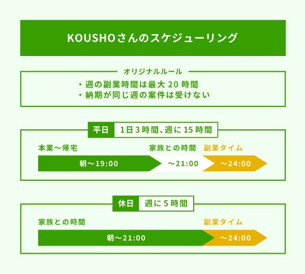 KOUSHOさんのスケジュールング図解画像