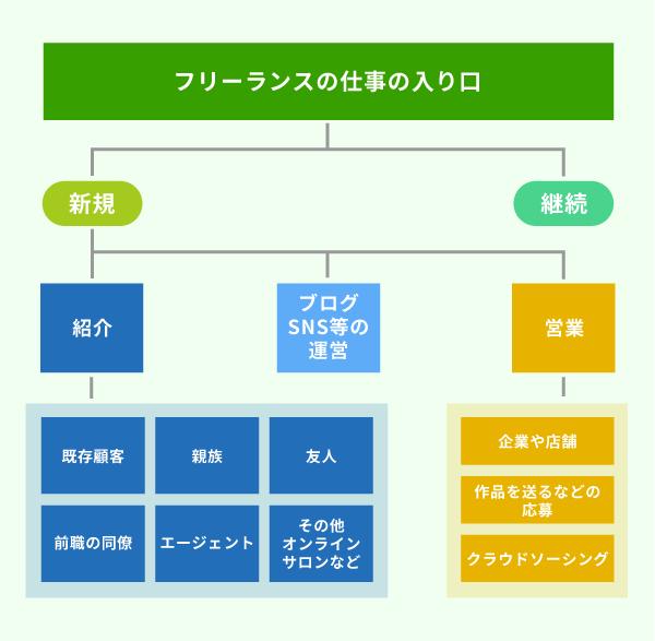 フリーランスの仕事の探し方7選_仕事の入り方は大きく分けて2種類の図