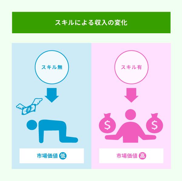 スキルによる収入の変化