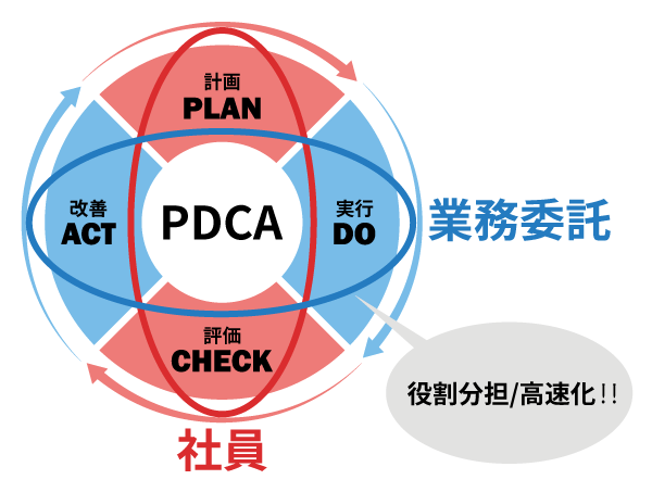 PDCAの高速化の挿絵