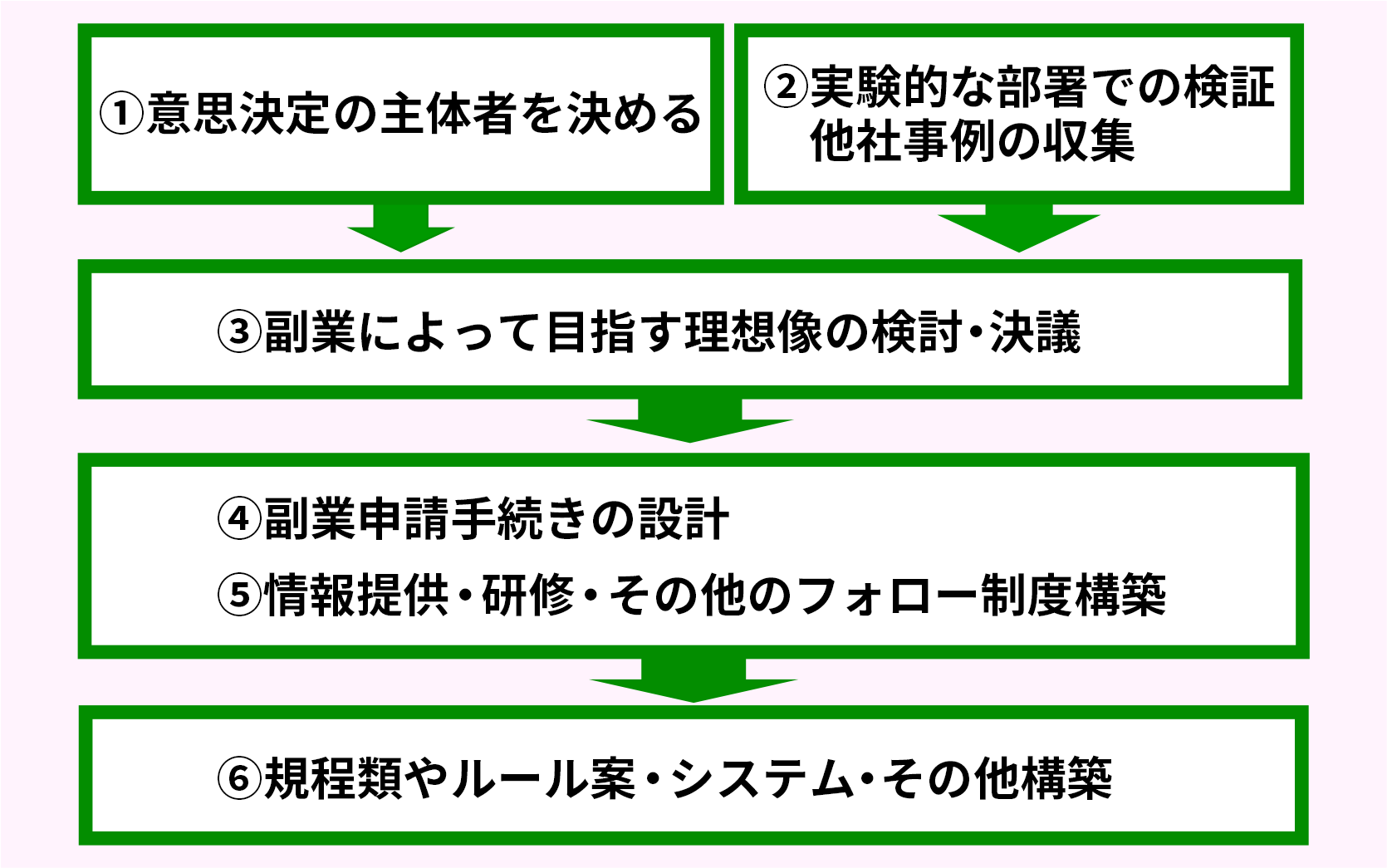 副業制度における社員の支援制度_フローチャート